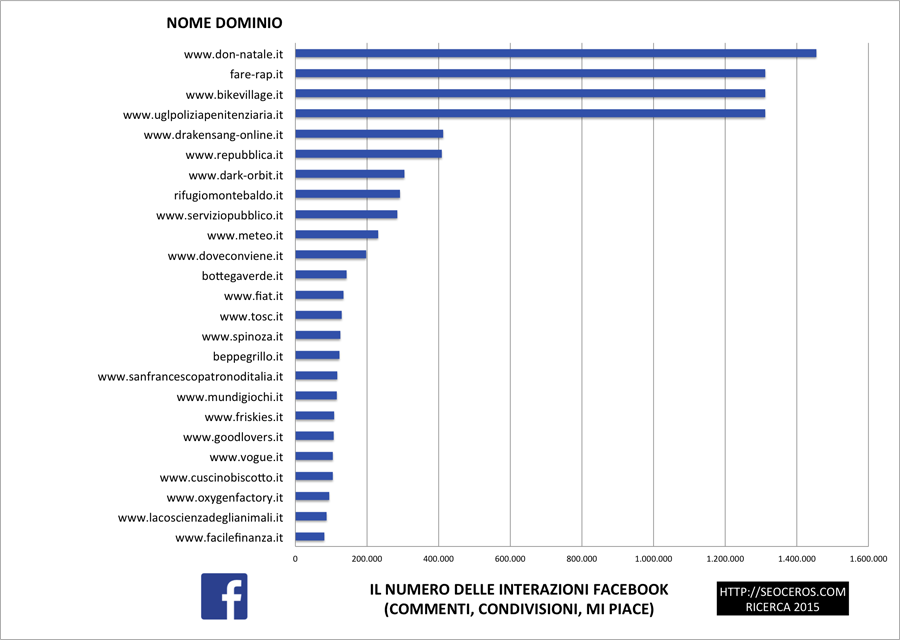 Numero delle interazioni Facebook
