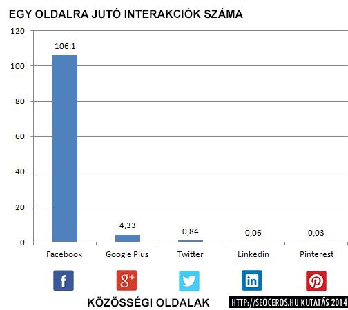 Az egy oldalra jutó interakciók száma