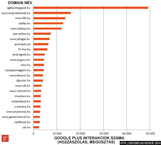 SEOceros által elemzett weboldalak toplistája a kezdőoldal Google+ interakciói alapján.