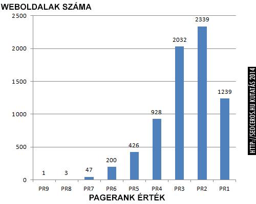 PageRank toplista